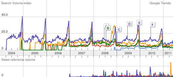 A graph from Google Trends comparing search frequency for five online UK wine retailers